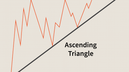 دليل لتداول نموذج المثلثات على Pocket Option